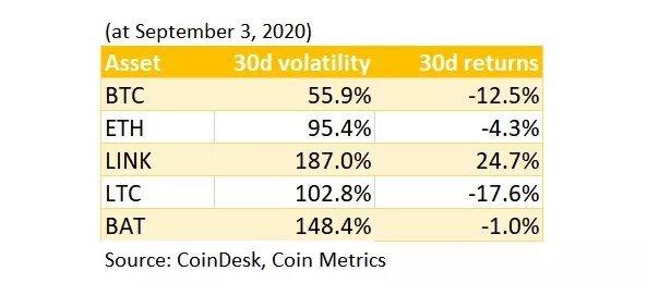 В чем инвесторы заблуждаются насчет волатильности (и не только в отношении криптоактивов)